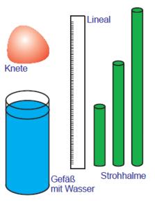 Für das Experiment benötigen wir Knete, ein Lineal, Strohhalme und ein Gefäß mit Wasser.