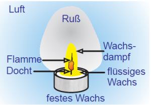 feurige chemie7 1 grafik3