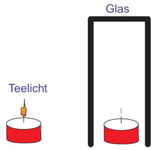 Wir stülpen ein Glas über die Flamme und die Kerze geht langsam aus.