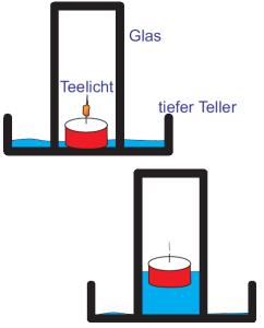 Die Flamme verbraucht die Luft, deshalb geht sie aus. Wasser strömt in den freien Raum. Die Kerze schwimmt.