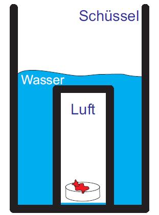 Die Luft im Glas hat das Einströmen des Wassers verhindert.