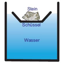 Die Plastikschüssel mit dem Stein sinkt tiefer in das Wasser ein: das Wasser wird hochgedrückt.