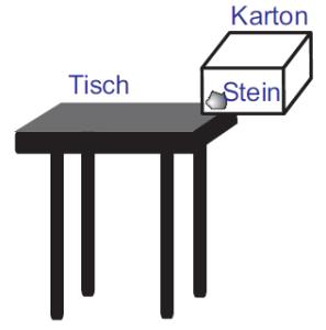 Der leichte Karton schaft es nicht den schweren Stein vom Tisch zu ziehen.