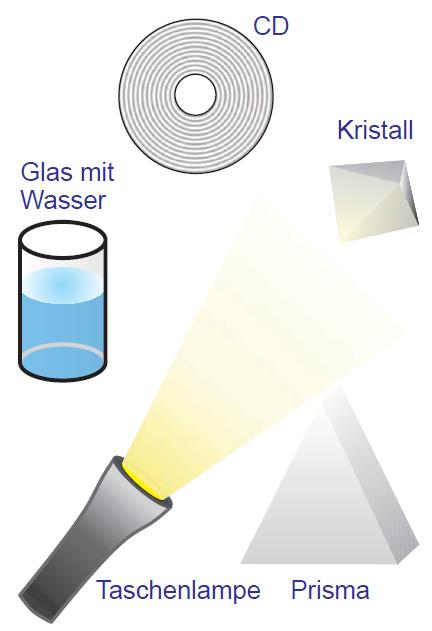 optik3 3 grafik1